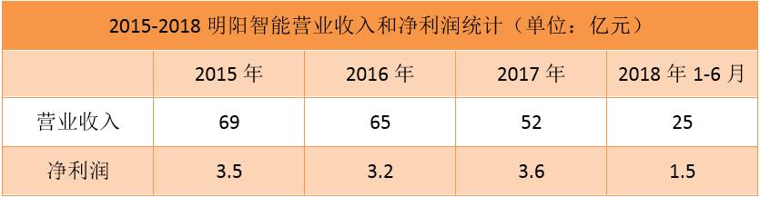 2015-2018明阳智能营业收入和净利润统计(单位:亿元)